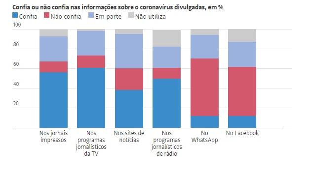 Imprensa cresce ainda mais como fonte mais confiável e de maior credibilidade para informar as pessoas durante crise do coronavírus.